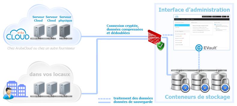 Description générale du service Cloud Backup | Kb Arubacloud fr